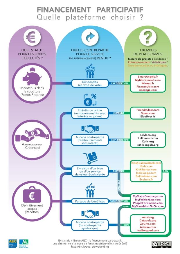 Infographie-LE-FINANCEMENT-PARTICIPATIF-une-alternative-a-la-levee-de-fonds-traditionnelle