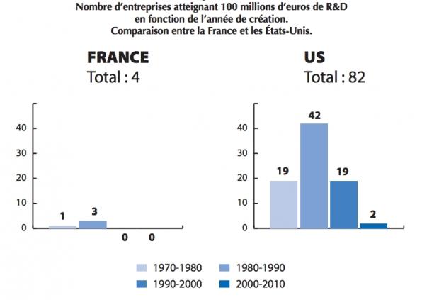 L'innovation un enjeu pour la France - Pierre Tambourin et Jean-Luc Beylat