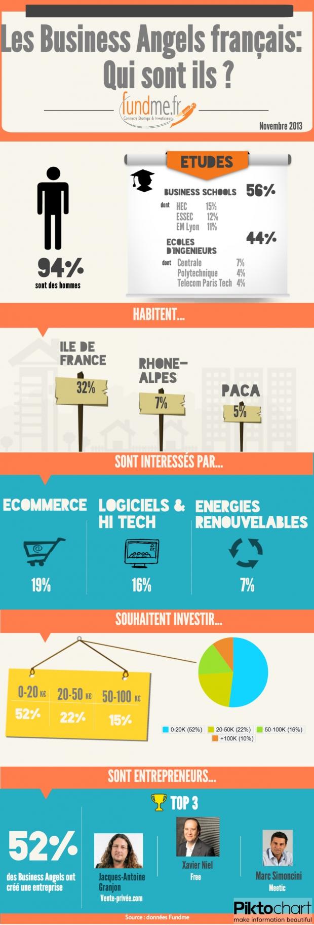 Infographie Fundme - Les Business Angels français