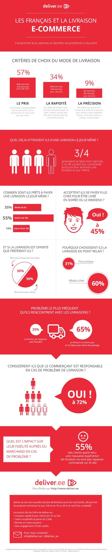 deliver_ee-sondage-Livraison_Ecommerce_2014