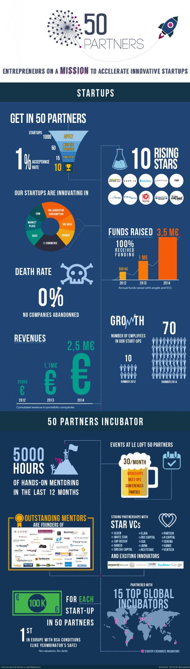 50 partners chiffres