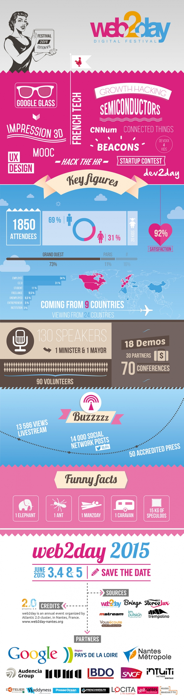 infographie-web2day-2014