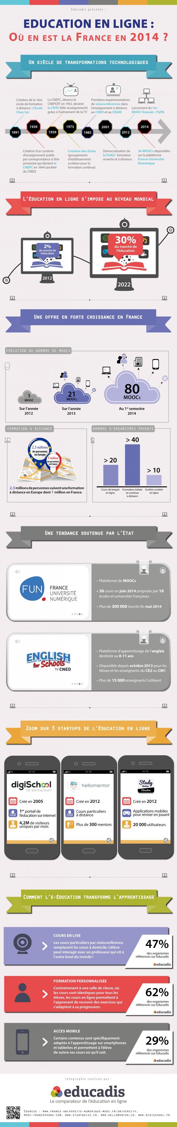 Infographie educadis juillet 2014