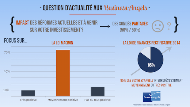 france business angels