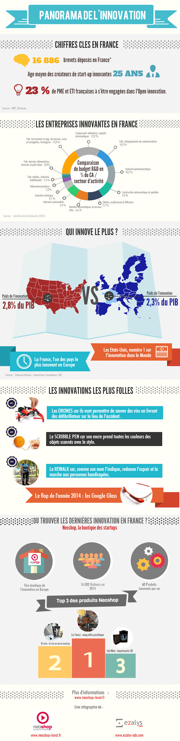 Infographie_innovation