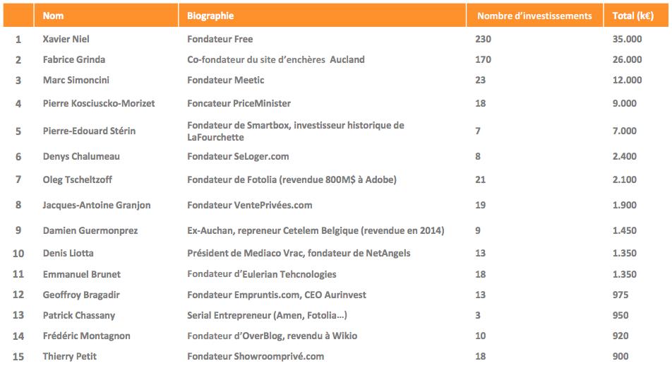 classement des 30 Business Angels 2015