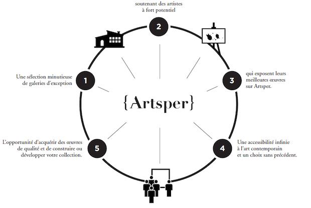 artsper model