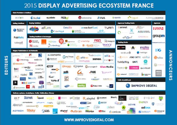 cosystème du display en France (source: Improve Digital)