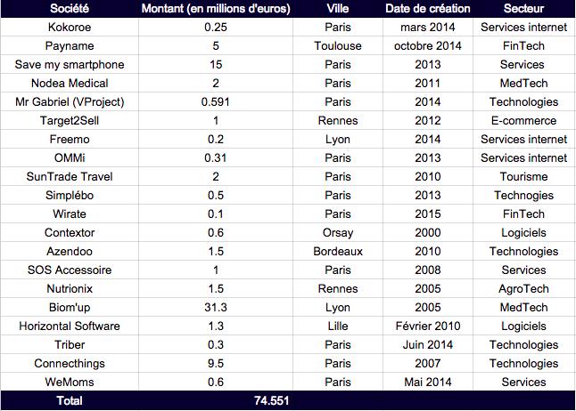 L'écosystème startup français a levé 74 millions d'euros cette semaine