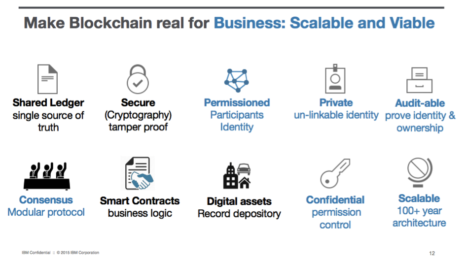 Blockchain Business