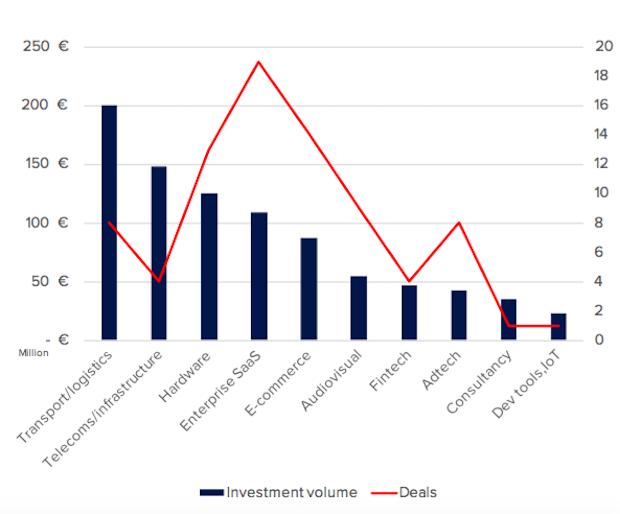 secteurs levees fonds