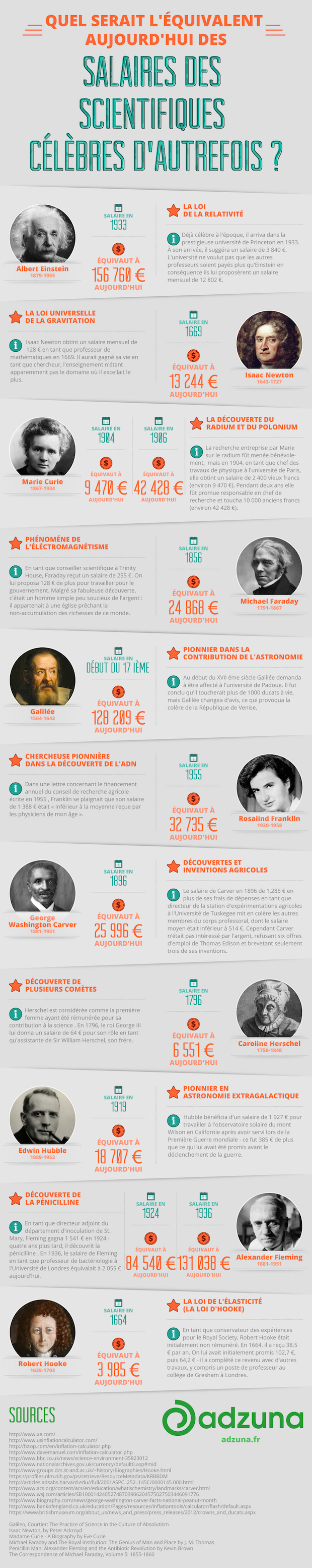 Modern-Day-Salaries-of-Famous-Scientists-from-History-FR