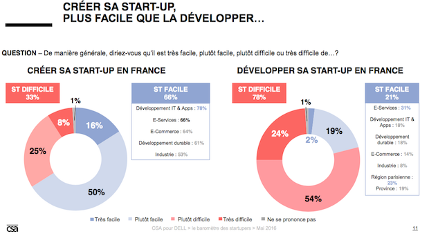 Tude de la startup la scale up un passage compliqu for Entreprise facile a creer