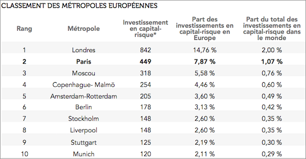 classement france capital risque