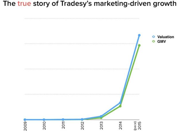 tribune startup