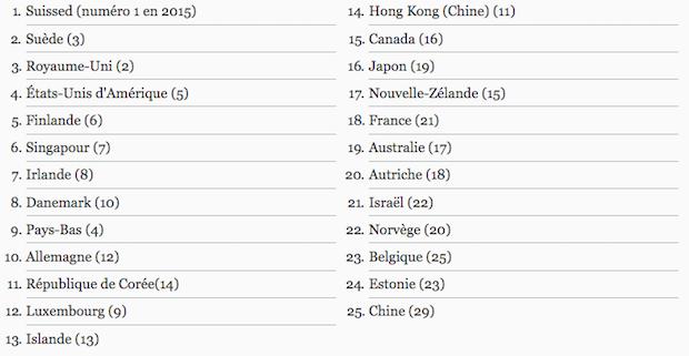 classement innovation monde