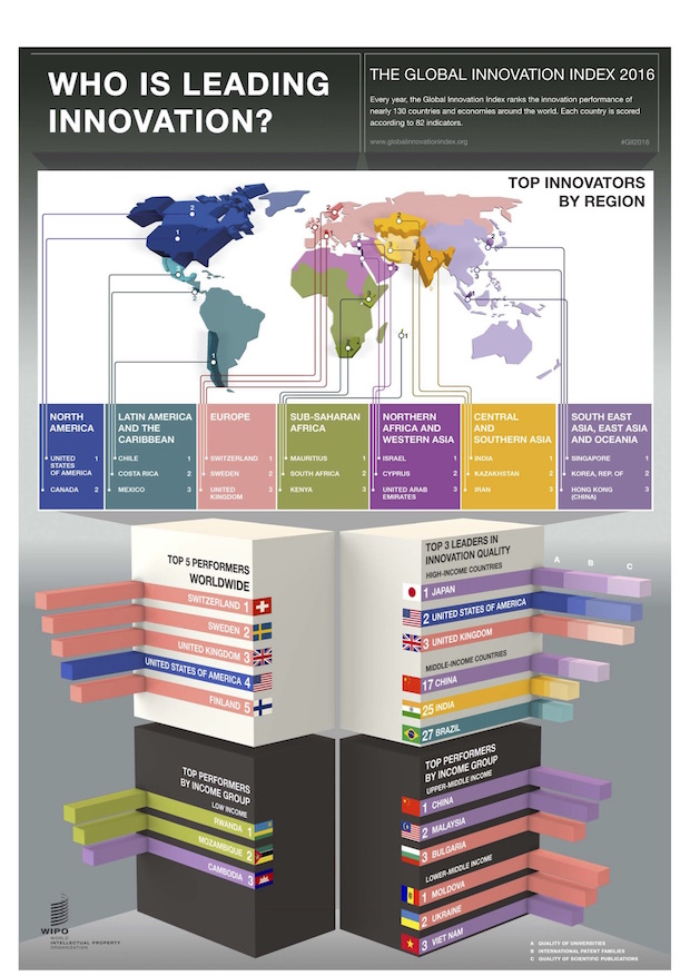 infographie classement innovation France