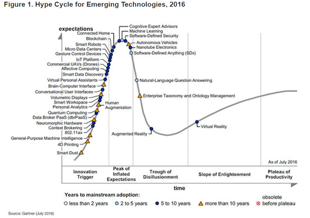 innovation technologies tendances gartner