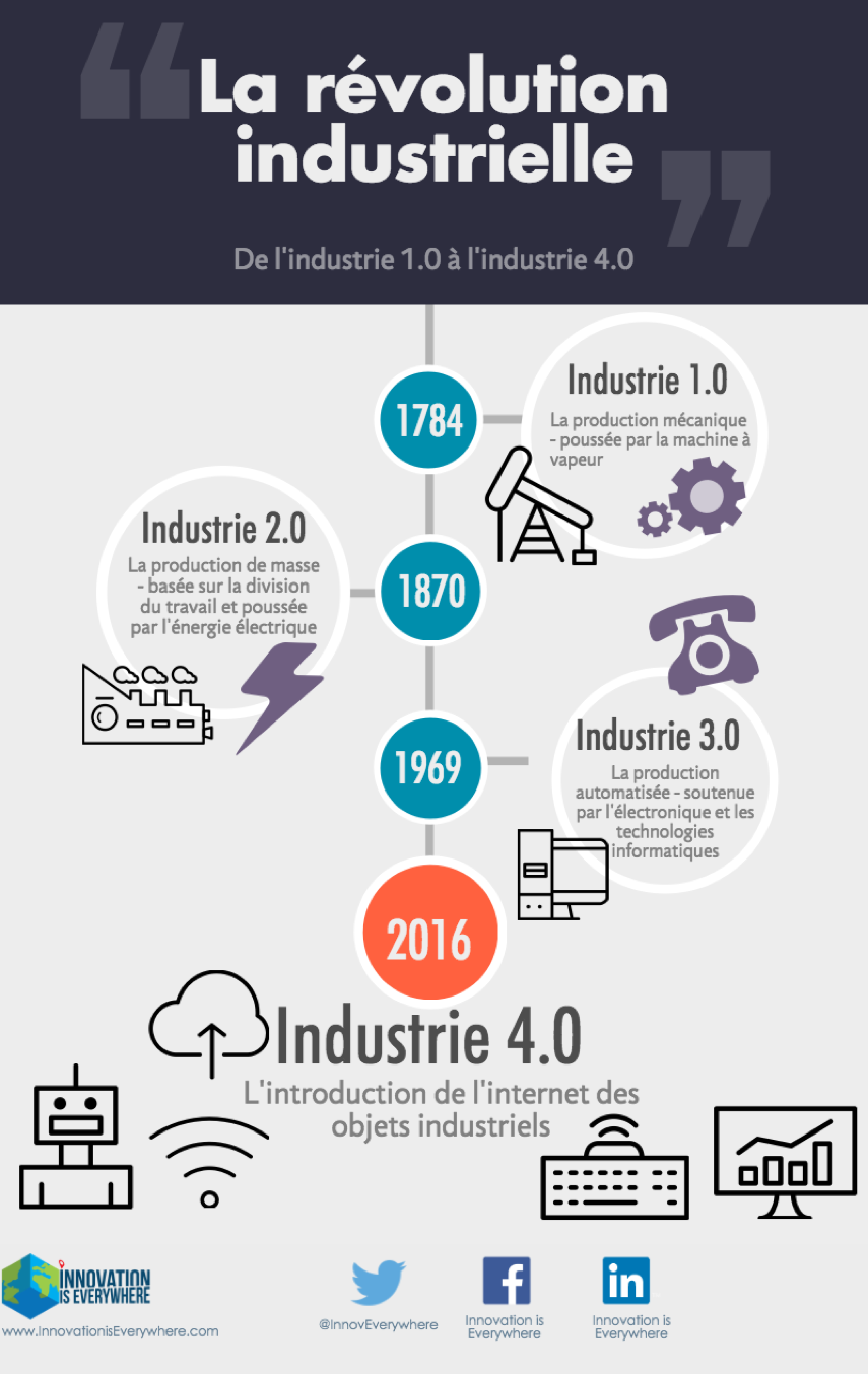 revolution industrielle