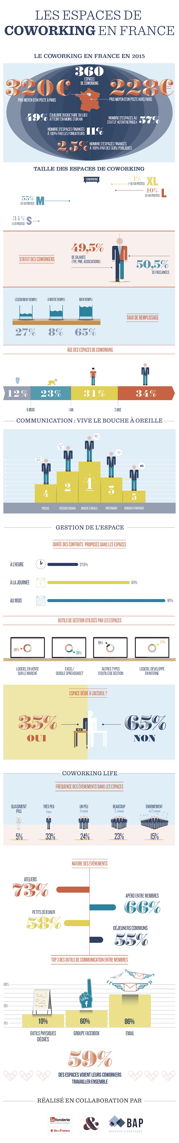 Infographie Coworking BAP