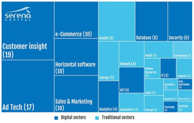secteurs investissements data startups