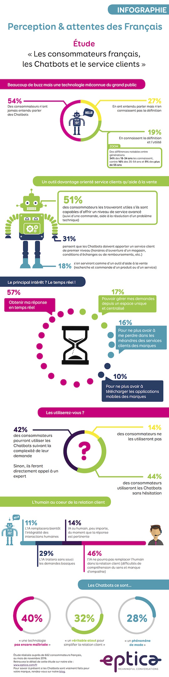 Eptica_Infographie_Chatbots-3