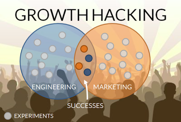 GrowthHacking_Experiments_Engineering_Marketing
