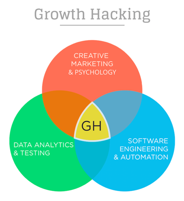 GrowthHacking_Skills