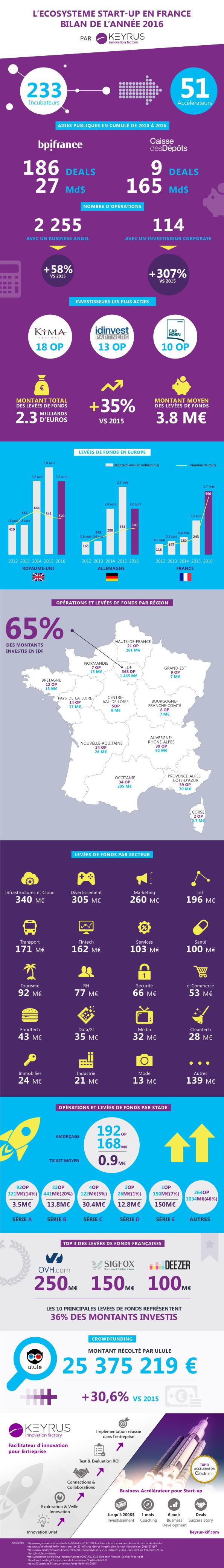 infographie keyrus startups