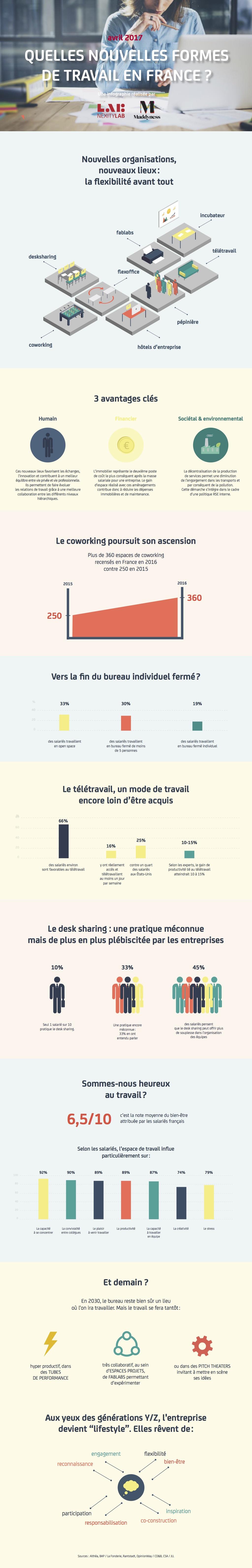 Infographie_Nexity_Nouvelles formes de travail