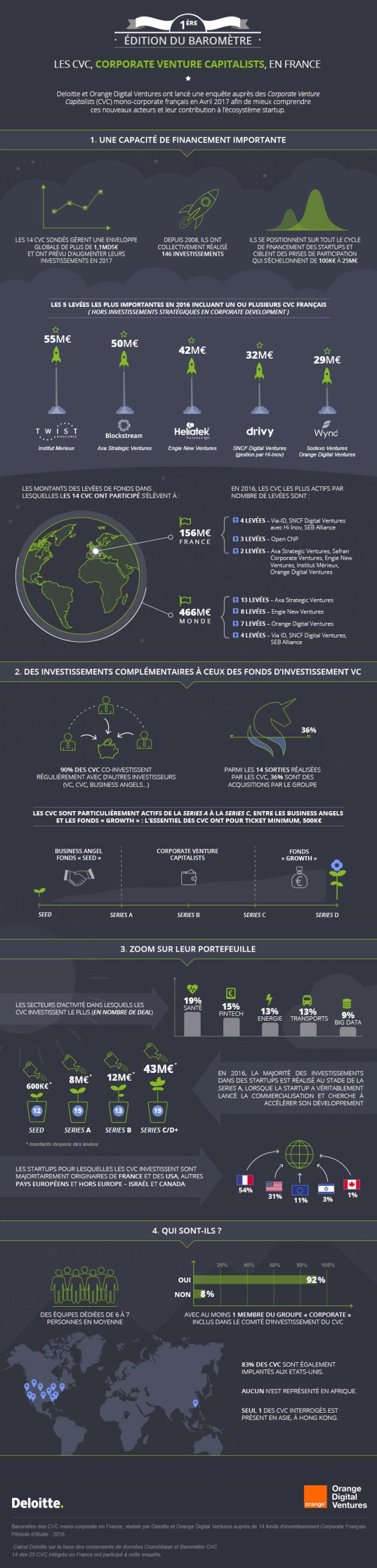 Deloitte infographie