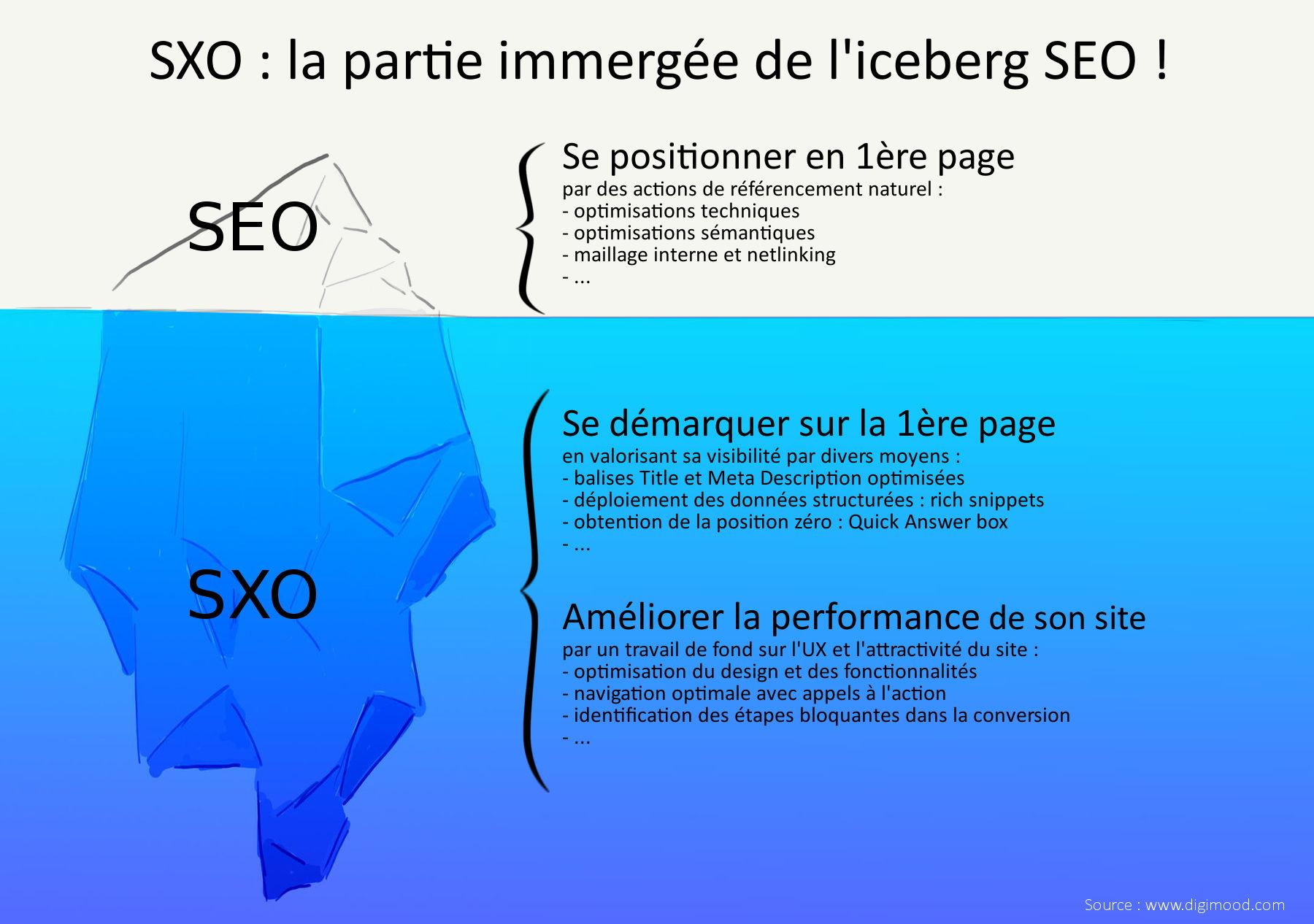 Infographie SXO