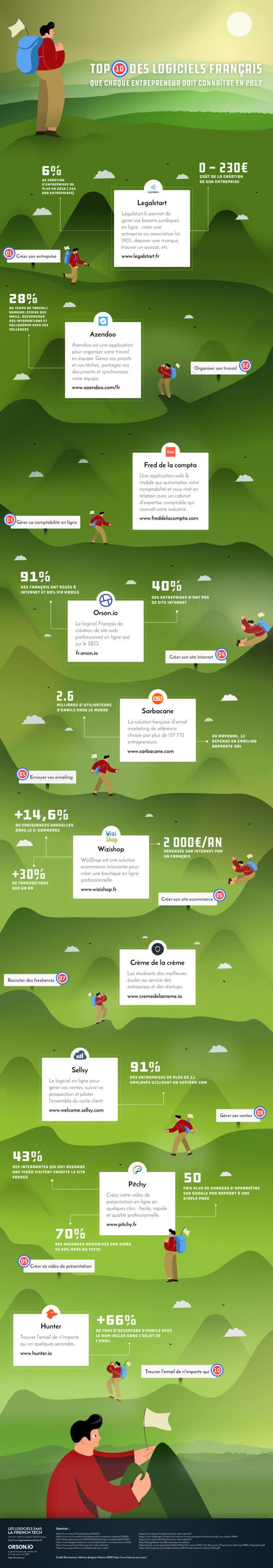 Infographie logiciels Orson