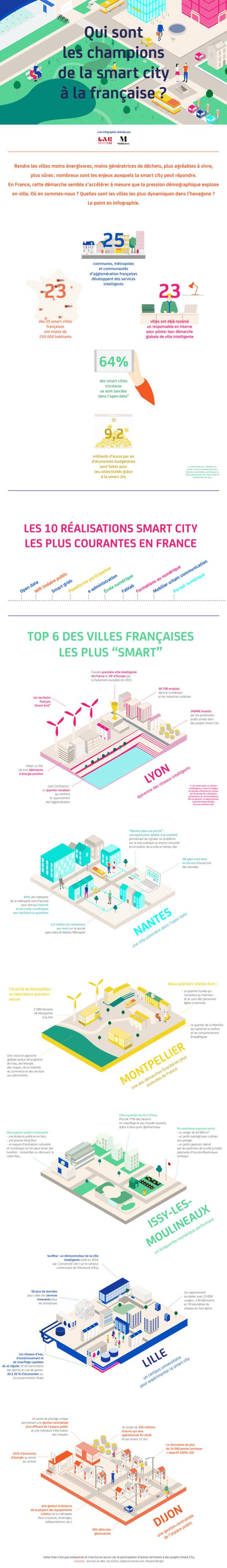 Infographie Nexity smart city
