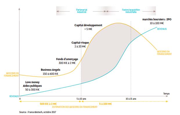Biotech graphe besoins financement