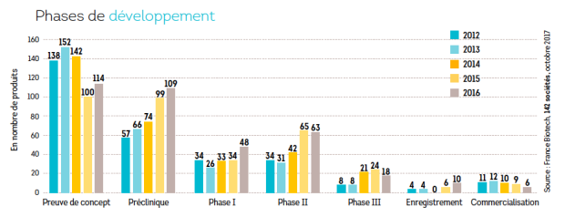 Biotech graphe developpement