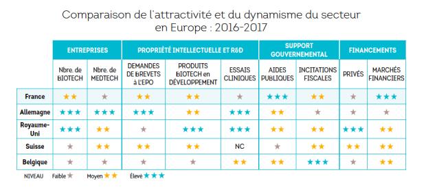 Biotech graphe France