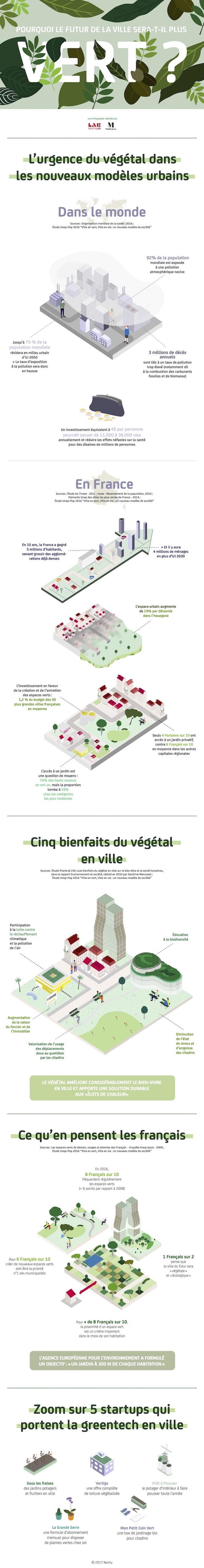Infographie Ville verte