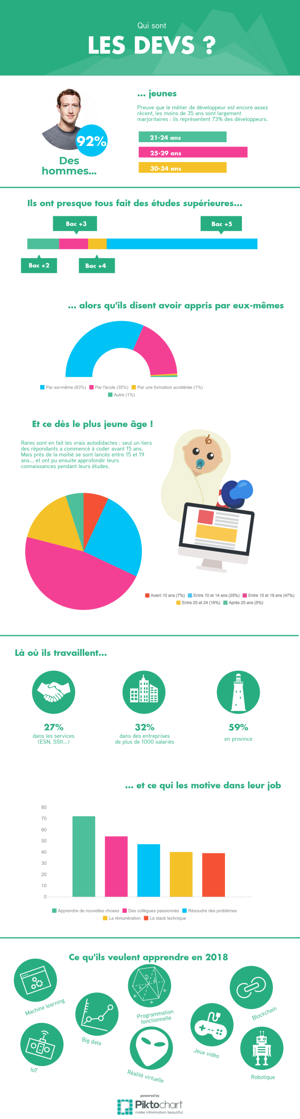 Infographie developpeurs