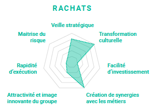 Start-up L'Innovation Collaborative  - Cover