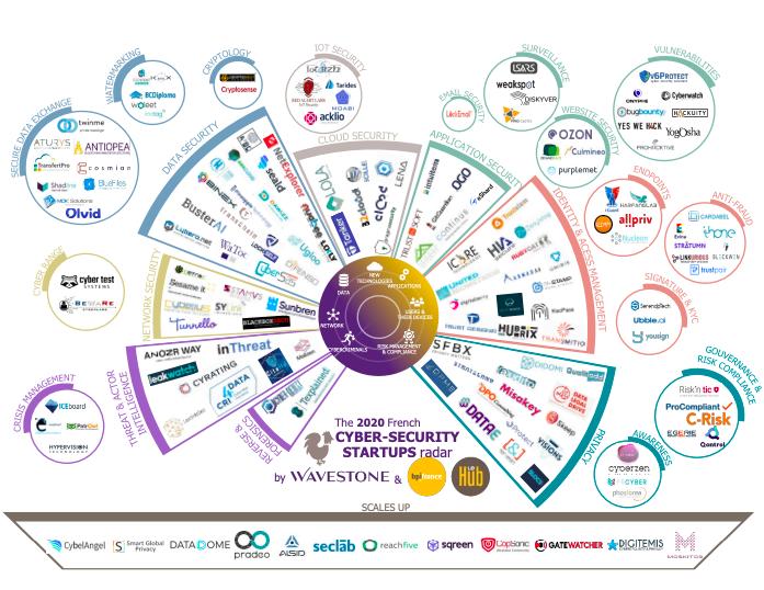 Toujours plus nombreuses, les startups de la cybersécurité peinent à croître